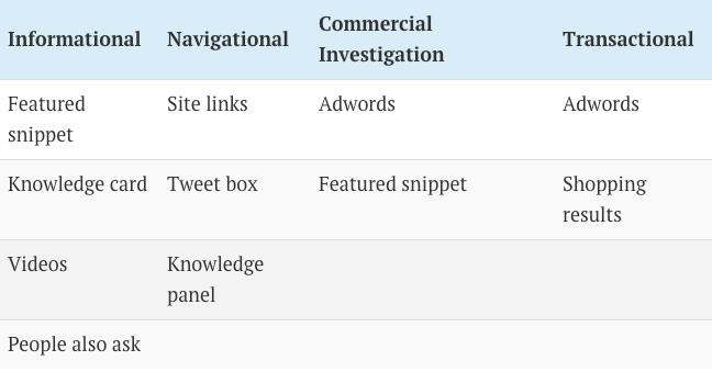 serp-features-queries