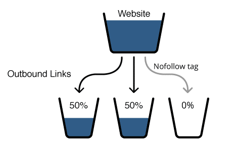 outbound-link-pagerank