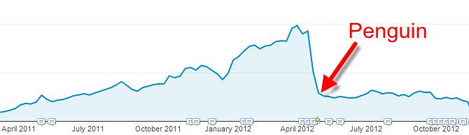 Google-Penguin-Chart