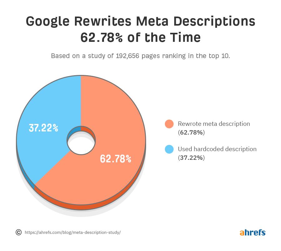 google-rewrites-meta-descriptions-study