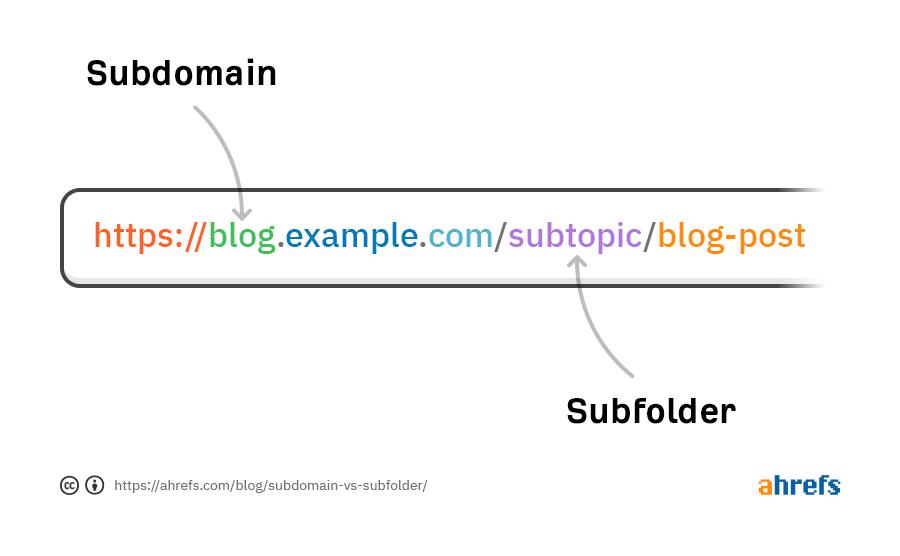subdomain-vs-subfolder